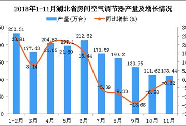 2018年1-11月湖北省空调产量及增长情况分析