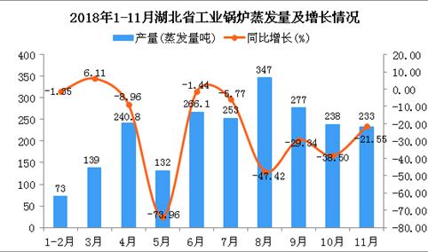 2018年1-11月湖北省工业锅炉蒸发量为2198.9蒸发量吨 同比下降32.36%