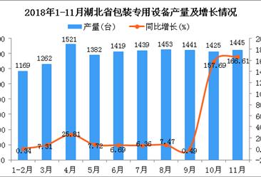 2018年1-11月湖北省包装专用设备产量同比增长22.45%