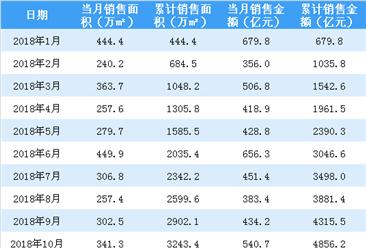 2018年万科全年销售额突破6000亿 同比增长14.5%(附图表)