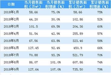 2018年世茂房地产销售简报:累计销售额同比增长75%(附图表)