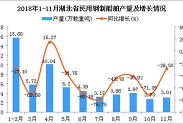 2018年1-11月湖北省民用钢制船舶产量同比下降49.2%