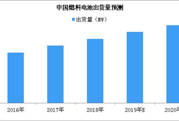 2019年燃料电池出货量预测:出货量将超17MW(图)