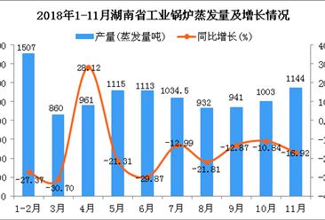 2018年1-11月湖南省工业锅炉蒸发量同比下降22.1%