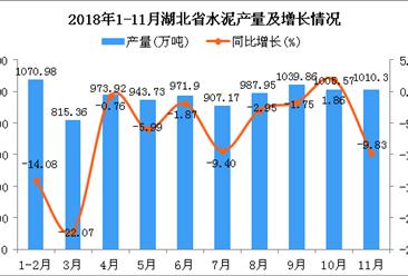 2018年1-11月湖北省水泥产量为9726.74万吨 同比下降6.95%