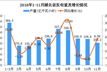 2018年1-11月湖北省发电量及增长情况分析