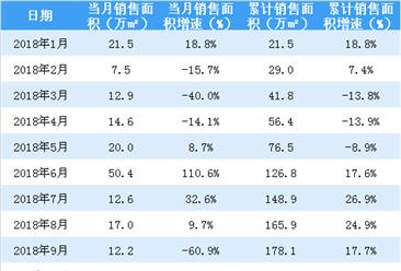 2018年首创置业累计销售额706亿 同比增长26.5%(附图表)