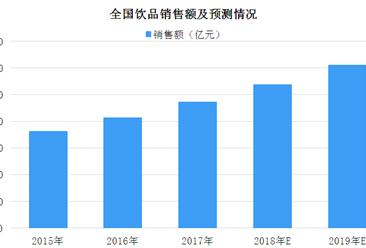 2019年饮品行业市场预测:冲调类热饮销售额稳步上升(图)