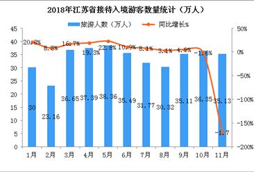 2018年1-11月江蘇省入境旅游數據分析:共接待游客約370萬人(附圖表)