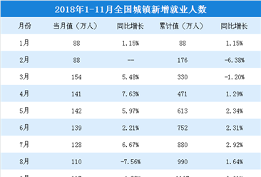 2018年1-11月全国就业情况分析: 城镇新增就业人数达1293万人(附图表)