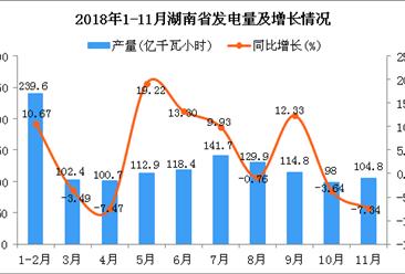 2018年1-11月湖南省发电量及增长情况分析
