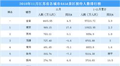 2018年11月江苏省各城市景区游客数量排行榜:5城市游客数超300万 (附榜单)