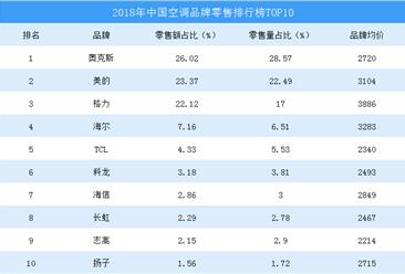 2018年中国空调网络零售TOP10品牌排行榜