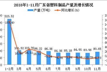 2018年1-11月广东省塑料制品产量同比增长22.46%