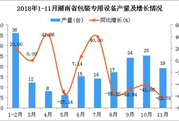 2018年1-11月湖南省包装专用设备产量同比下降35.53%