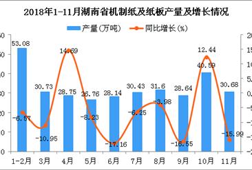 2018年1-11月湖南省机制纸及纸板产量为329.4万吨 同比下降8.62%