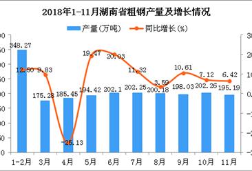 2018年1-11月湖南省粗钢产量同比增长12.2%