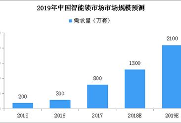 """""""小黑盒""""就能打開智能鎖?2019年中國智能鎖市場規模或超2000萬套(圖)"""