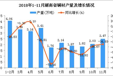 2018年1-11月湖南省铜材产量及增长情况分析