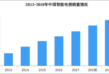 PPTV智能电视重押全面屏100万台  2019年中国智能电视竞争格局分析