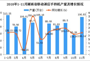 小鱼儿玄机2站年1-11月湖南省手机产量为917.34万台 同比增长131.04%
