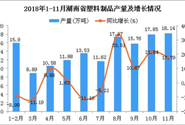 2018年1-11月南省塑料制品产量同比增长4.29%
