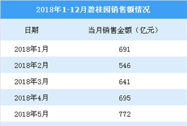 2018碧桂园全年销售额5018.8亿 同比增长31.25%(附图表)