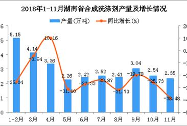 2018年1-11月湖南省合成洗涤剂产量同比下降23.38%