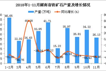 2018年1-11月湖南省铁矿石产量为307.02万吨 同比下降51.2%