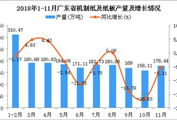 2018年1-11月广东省机制纸及纸板产量为1916.17万吨 同比下降4.46%