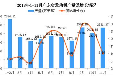 2018年1-11月广东省发动机产量同比增长15.09%