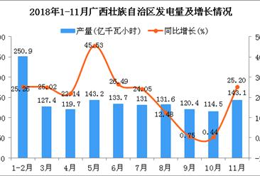 2018年1-11月广西壮族自治区发电量同比增长20.5%