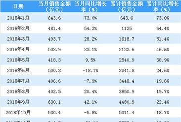 2018年恒大销售额5513亿 不敌万科(图)
