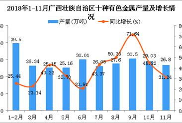2018年1-11月广西壮族自治区十种有色金属产量同比增长36.95%