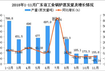 2018年1-11月广东省工业锅炉蒸发量同比增长21.88%