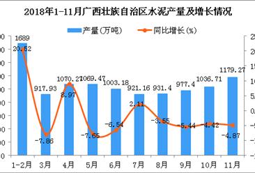 2018年1-11月广西壮族自治区水泥产量为10795.79万吨 同比下降0.38%