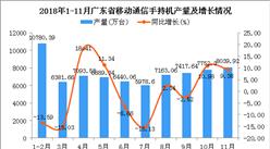 2018年1-11月广东省手机产量为73936.5万台 同比下降1.49%