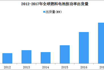 全球燃料电池加快产业进程  迎来四大发展趋势