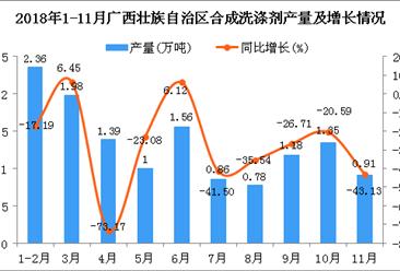 2018年1-11月广西壮族自治区合成洗涤剂产量为13.37万吨 同比下降33.98%
