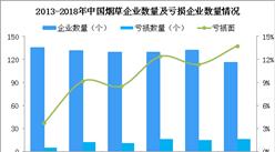 2018年中國煙草經營數據分析及2019年行業發展趨勢預測(圖)