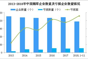 2018年中国烟草经营数据分析及2019年行业发展趋势预测(图)
