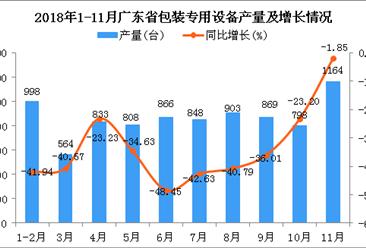 2018年1-11月广东省包装专用设备产量及增长情况分析