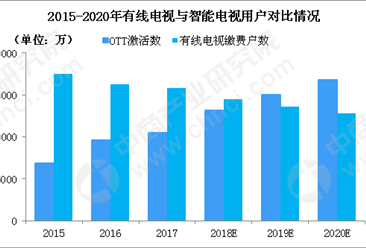 苹果三星电视达成合作 2019年智能电视市场规模预测(图)