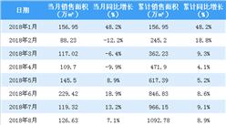 2018年全年中海地產銷售額突破3000億港元 同比增長近3成(圖)
