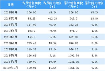 2018年全年中海地产销售额突破3000亿港元 同比增长近3成(图)