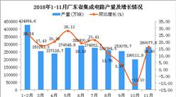 2018年1-11月廣東省集成電路產量為2745679.4萬塊 同比增長15.63%