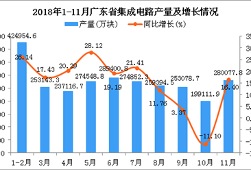 2018年1-11月广东省集成电路产量为2745679.4万块 同比增长15.63%