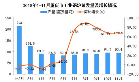 2018年1-11月重庆市工业锅炉蒸发量同比增长22.31%