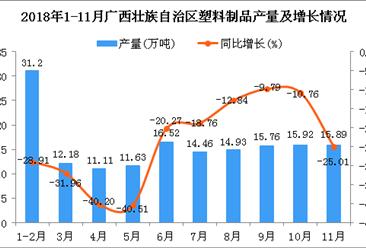 2018年1-11月广西壮族自治区塑料制品产量为159.6万吨 同比下降24.74%