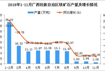 2018年1-11月广西壮族自治区铁矿石产量为118.32万吨 同比下降53.16%